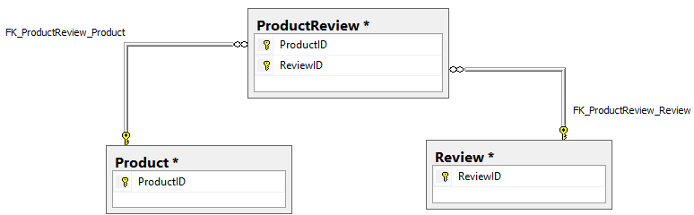 Product and Review isolated in ProductReview table