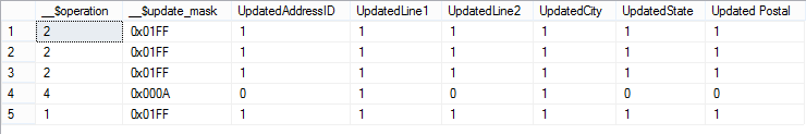 Change Data capture results showing the exact values of all tracked columns in the modified rows