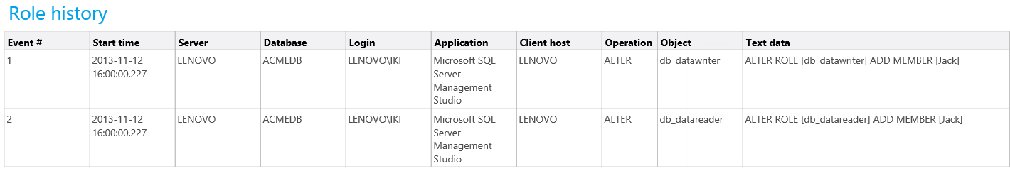 History of SQL Server role changes is provided within the Role history report