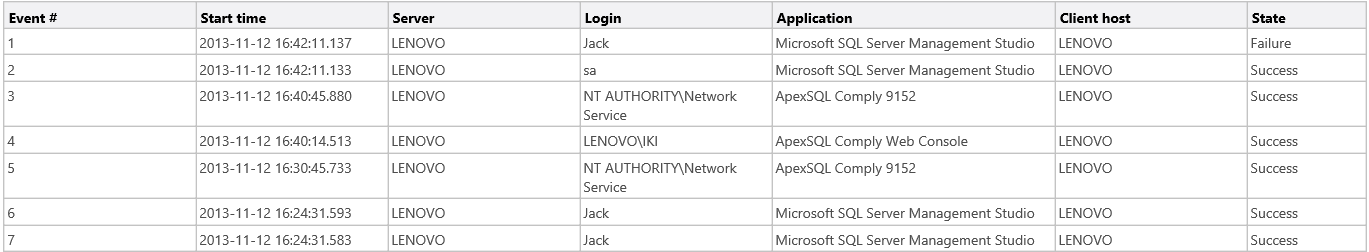 HIPAA Compliance for SQL Server DBAs - The Logon activity history report