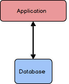 Dialog showing a single application environment