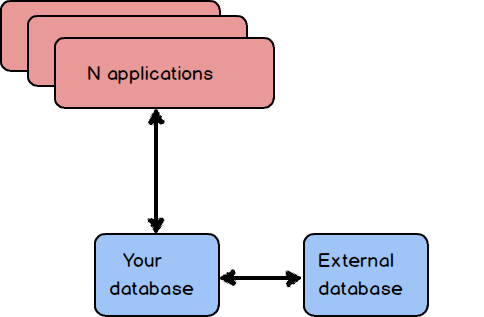 Dialog showing a multiple application environment