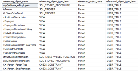 Table containing the results gained by querying the sys.sql_expression_dependencies view
