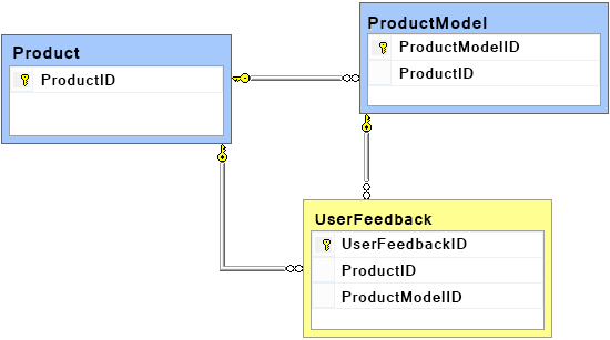 UserFeedback table containing two additional columns which will reference the Product and the ProductModel tables