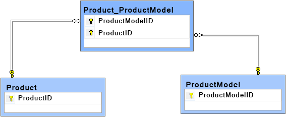 The relationships between the Product and ProductModel tables isolated in the new Product_ProductModel association table