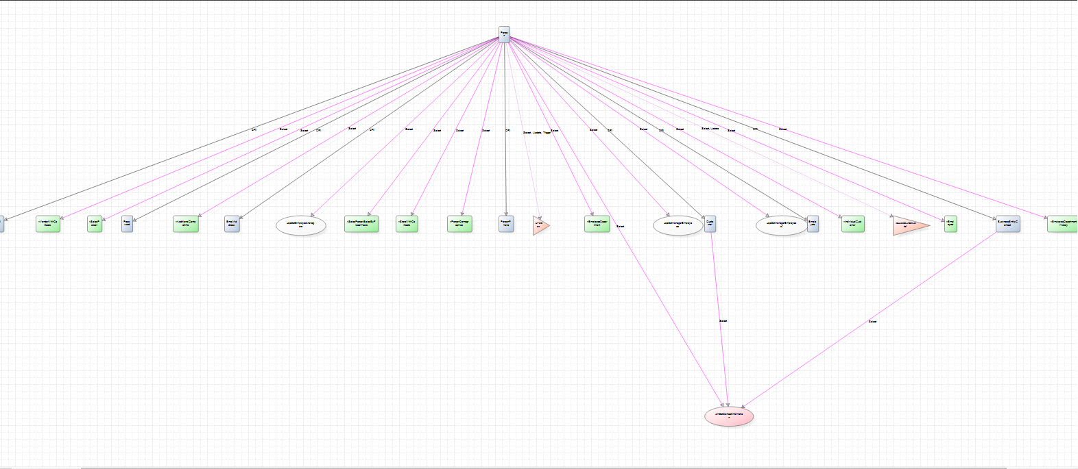 How to visualize SQL database objects dependencies