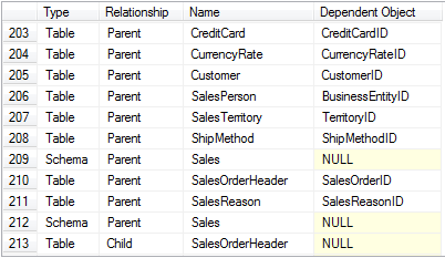 Type, Relationship, Name and Dependent object