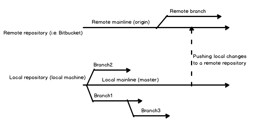 How to maintain SQL database changes working with Git branches