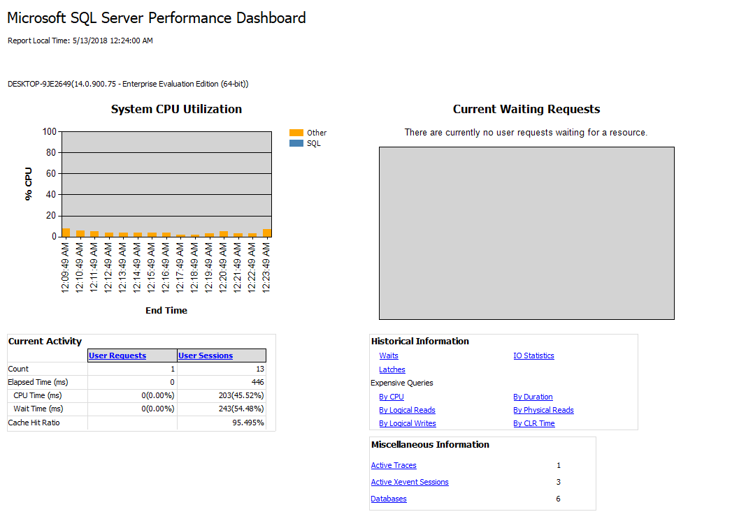 How to troubleshoot SQL Server performance problems using