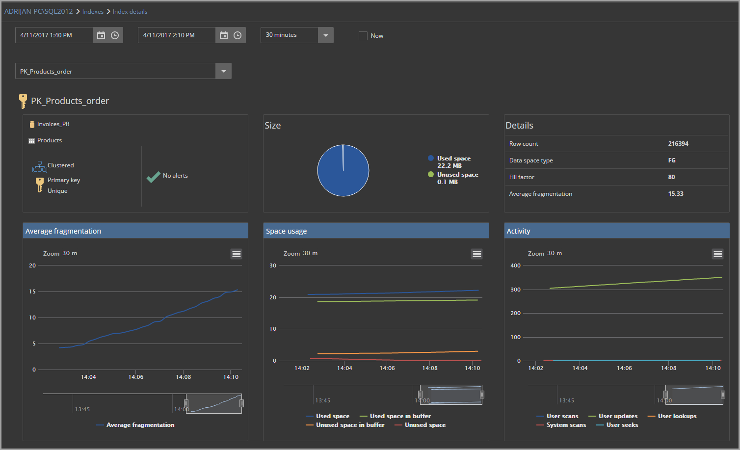 Top Things You Need In A Sql Server Performance Monitoring Tool