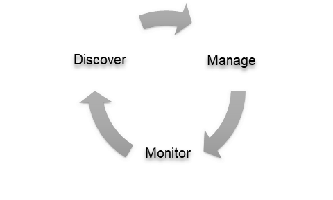 Control assessment lifecycle
